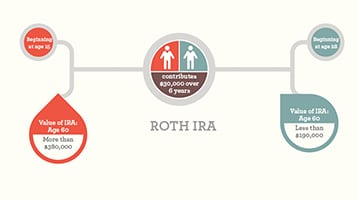 Infographic explaining kiddie Roth IRAs