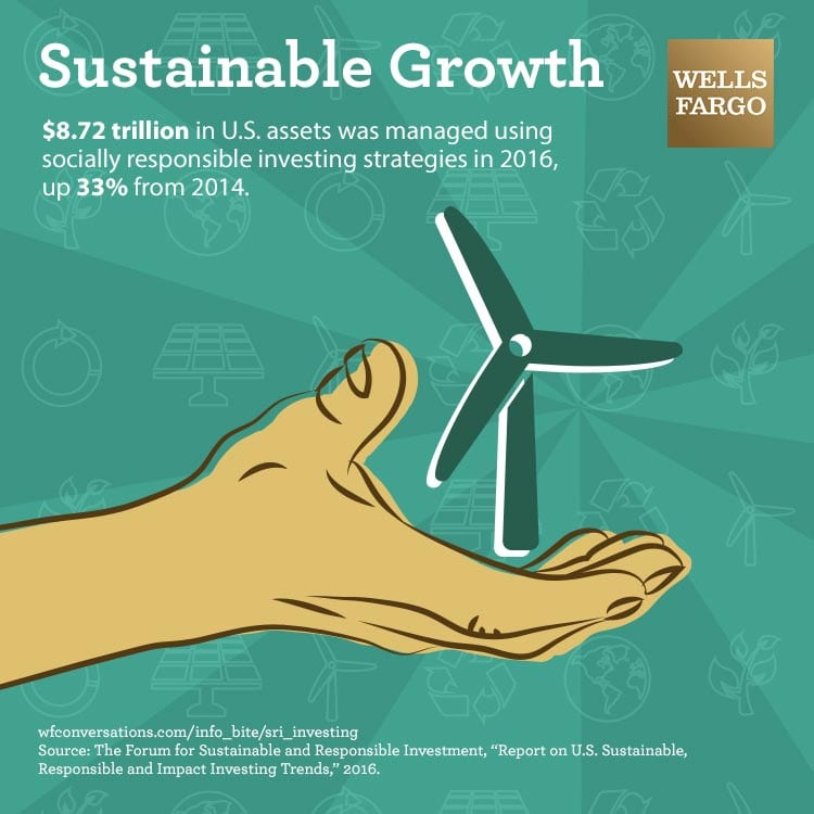 $8.72 trillion in U.S. assets was managed using socially responsible investing strategies in 2016, up 33% from 2014.