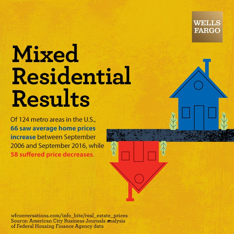 "Image of two homes, one pointing up and the other pointing down, with text that says ""Mixed Residential Results: Of 124 metro areas in the U.S., 66 saw average home prices increase between September 2006 and September 2016, while 58 suffered price decreases."" Source is American City Business Journals analysis of Federal Housing Finance Agency data."