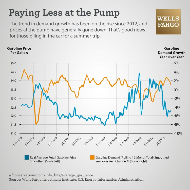 Image is a graph showing the average gasoline price and the gasoline demand growth year over year. Title is Paying Less at the Pump. Image reads: The trend in demand growth has been on the rise since 2012, and prices at the pump have generally gone down. That's good news for those piling in the car for a summer trip. Sources: Wells Fargo Investment Institute, U.S. Energy Information Administration.