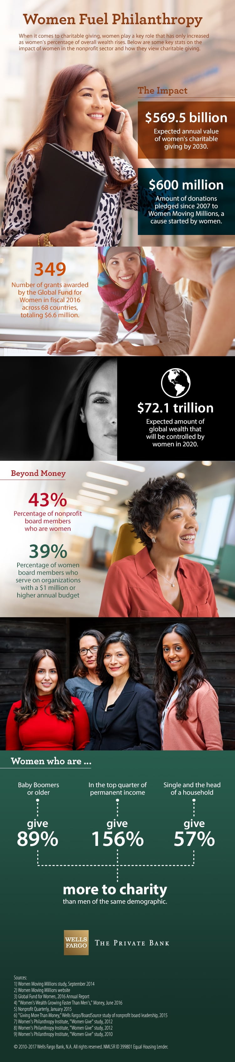 "Headline is Women Fuel Philanthropy. When it comes to charitable giving, women play a key role that has only increased as women's percentage of overall wealth rises. Below are some key stats on the impact of women in the nonprofit sector and how they view charitable giving. The first section is called The Impact, and the first stat says the expected annual value of women's charitable giving by 2030 is $569.5 billion. Since 2007, $600 million of donations have been pledged to Women Moving Millions, a cause started by women. In fiscal 2016, the Global Fund for Women awarded 349 grants across 68 countries, totaling $6.6 million. And the expected amount of global wealth that will be controlled by women in 2020 is $72.1 trillion. The second section is called Beyond Money. Stats say that 43 percent of nonprofit board members are women, and 39 percent of women board members serve on organizations with a $1 million or higher annual budget. The final section details some differences between men and women. Women who are Baby Boomers or older give 89 percent more to charity than me of the same demographic. Women who are in the top quarter of permanent income give 156 percent more to charity than men in the top quarter of permanent income. Single women who are head of a household give 57 percent more to charity than corresponding men. Sources for the infographic are a Women Moving Millions study from September 2014; the Women Moving Millions website; the Global Fund for Women 2016 Annual Report; a Money magazine story ""Women's Wealth Growing Faster Than Men's,"" from June 2016; Nonprofit Quarterly from January 2015; a Wells Fargo/BoardSource study of nonprofit board leadership from 2015; and the Women's Philanthropy Institute ""Women Give"" reports from 2010 and 2012."