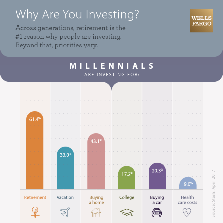 Graphic showing how savings and investment priorities vary across generations. Text alternative is in the View Transcript link below.