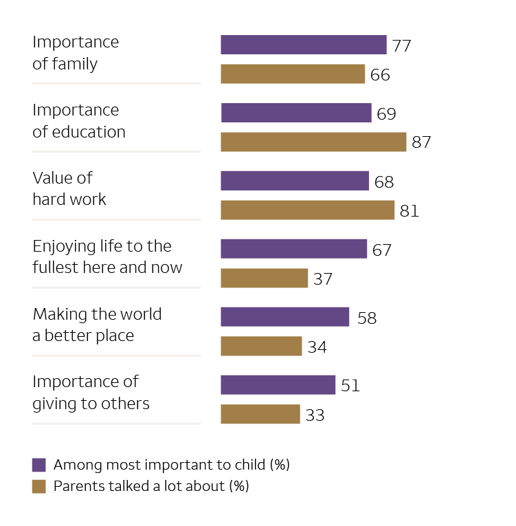 This color-coded bar chart shows findings from the Wells Fargo Children of Wealth Survey. Text alternative available at the view transcript link below.