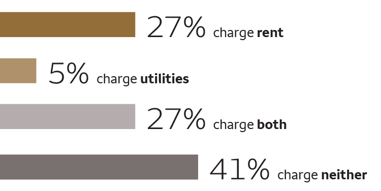 A line chart shows that 27 percent charge rent; 5 percent charge utilities; 25 percent charge both; 41 percent charge neither.